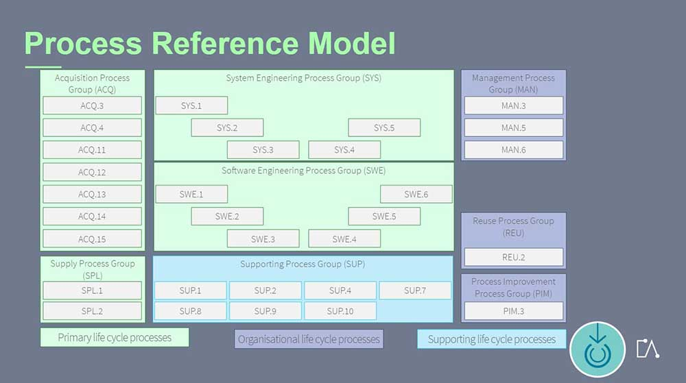 The Graph Shows The Reference Model In ASPICE