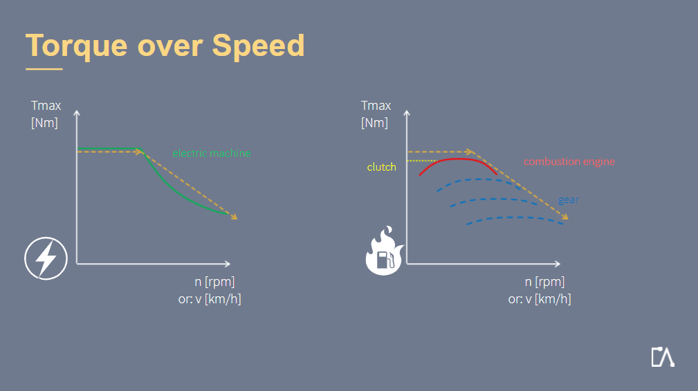 Embedded Academy E-Learning Electrified Powertrain. This Graph Explains A Strategy Of Control In Electrification.