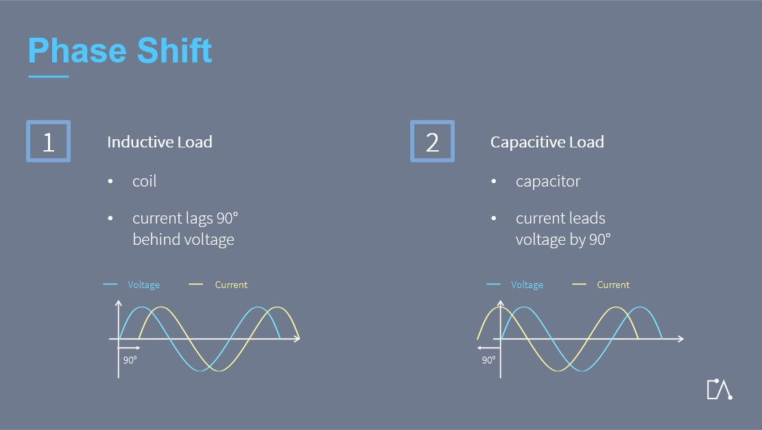 Embedded Academy E-Learning Electrical Fundamentals: Phase Shift