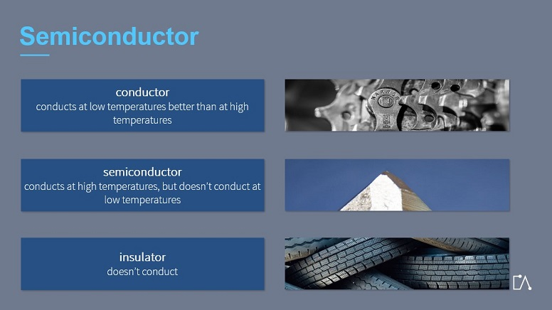 Embedded Academy E-Learning Electrical Fundamentals. The Slide Shows The Topic Semiconductor.