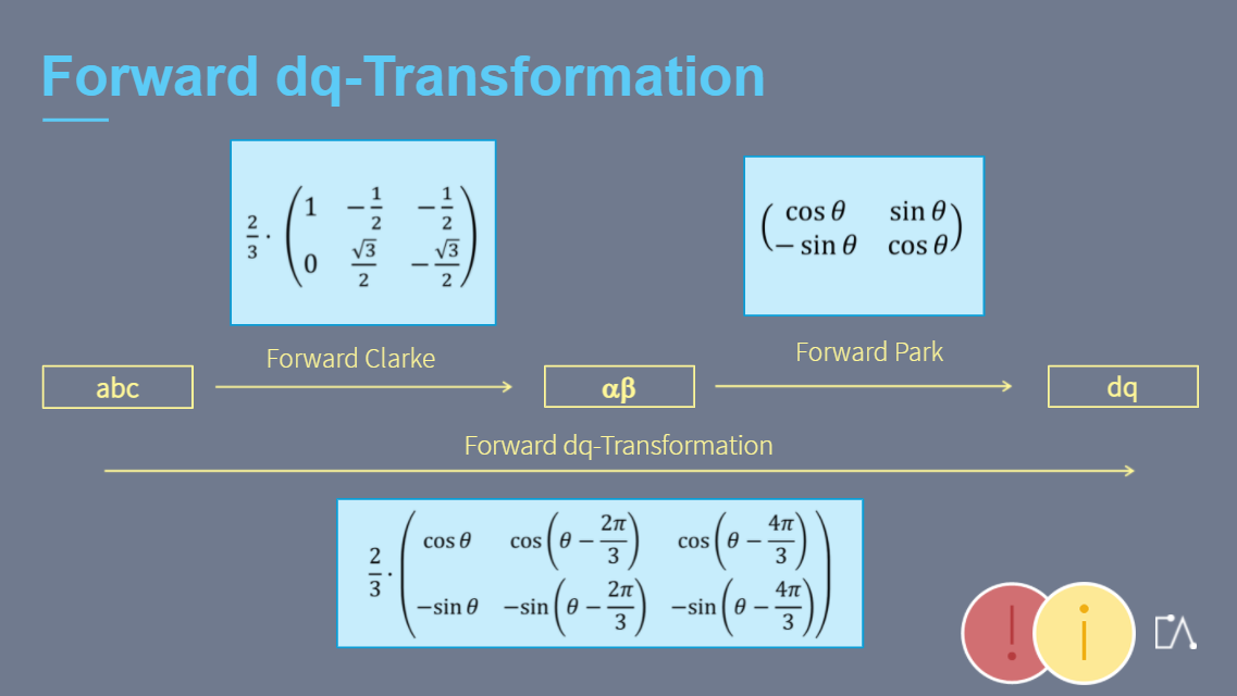 Embedded Academy E-Learning Vector Control: Park And Clarke Transformation