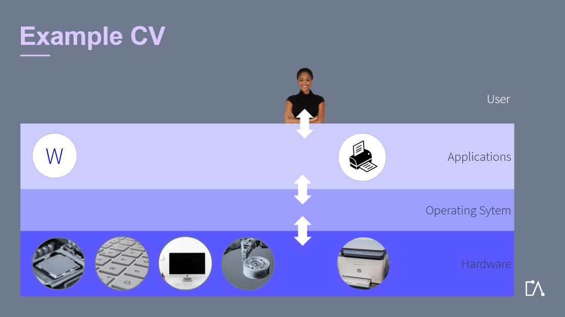 Embedded Academy E-Learning Operating System: Example CV