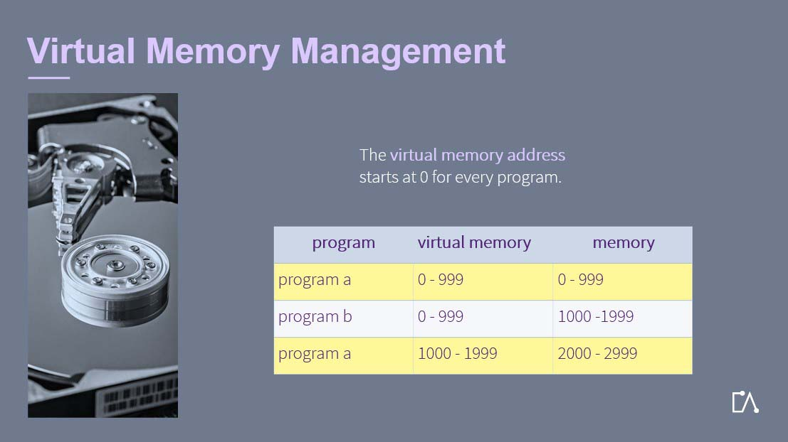 Embedded Academy E-Learning Operating System: Virtual Memory Management